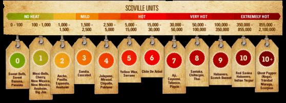 Scoville2